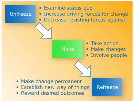kurt lewin - change model