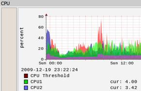 CPU stat illustration